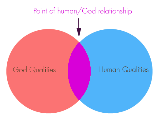 God Human Venn Diagram Writings and rehearsals by Nathan